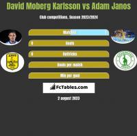 David Moberg Karlsson vs Adam Janos h2h player stats