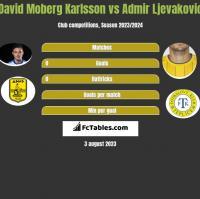 David Moberg Karlsson vs Admir Ljevakovic h2h player stats