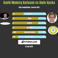 David Moberg Karlsson vs Alois Hycka h2h player stats