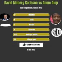 David Moberg Karlsson vs Dame Diop h2h player stats