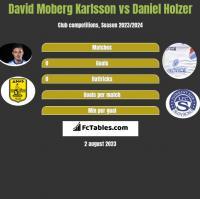 David Moberg Karlsson vs Daniel Holzer h2h player stats