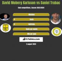 David Moberg Karlsson vs Daniel Trubac h2h player stats