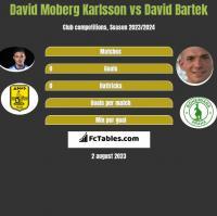 David Moberg Karlsson vs David Bartek h2h player stats
