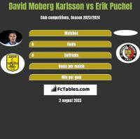 David Moberg Karlsson vs Erik Puchel h2h player stats