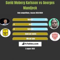 David Moberg Karlsson vs Georges Mandjeck h2h player stats