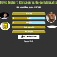 David Moberg Karlsson vs Golgol Mebrahtu h2h player stats