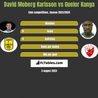 David Moberg Karlsson vs Guelor Kanga h2h player stats