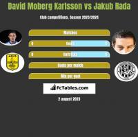 David Moberg Karlsson vs Jakub Rada h2h player stats