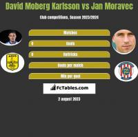 David Moberg Karlsson vs Jan Moravec h2h player stats