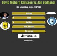 David Moberg Karlsson vs Jan Vodhanel h2h player stats