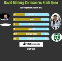 David Moberg Karlsson vs Kristi Qose h2h player stats