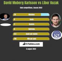 David Moberg Karlsson vs Libor Kozak h2h player stats