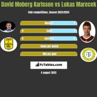 David Moberg Karlsson vs Lukas Marecek h2h player stats