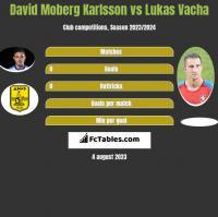 David Moberg Karlsson vs Lukas Vacha h2h player stats