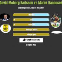 David Moberg Karlsson vs Marek Hanousek h2h player stats