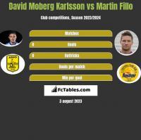 David Moberg Karlsson vs Martin Fillo h2h player stats