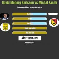 David Moberg Karlsson vs Michal Sacek h2h player stats