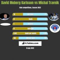 David Moberg Karlsson vs Michal Travnik h2h player stats