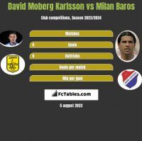 David Moberg Karlsson vs Milan Baros h2h player stats
