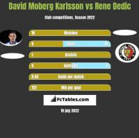 David Moberg Karlsson vs Rene Dedic h2h player stats