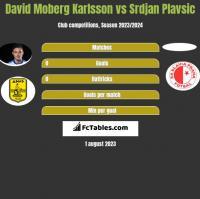 David Moberg Karlsson vs Srdjan Plavsic h2h player stats