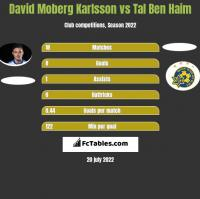 David Moberg Karlsson vs Tal Ben Haim h2h player stats