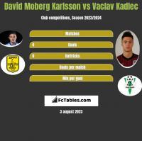 David Moberg Karlsson vs Vaclav Kadlec h2h player stats