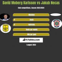 David Moberg Karlsson vs Jakub Necas h2h player stats
