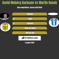 David Moberg Karlsson vs Martin Hasek h2h player stats