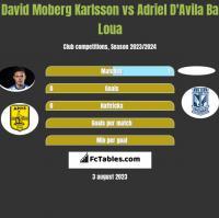 David Moberg Karlsson vs Adriel D'Avila Ba Loua h2h player stats