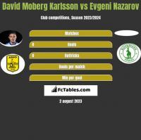 David Moberg Karlsson vs Evgeni Nazarov h2h player stats
