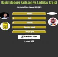 David Moberg Karlsson vs Ladislav Krejci h2h player stats