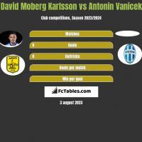 David Moberg Karlsson vs Antonin Vanicek h2h player stats