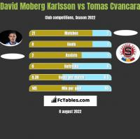 David Moberg Karlsson vs Tomas Cvancara h2h player stats