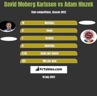 David Moberg Karlsson vs Adam Hlozek h2h player stats