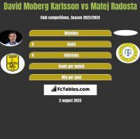 David Moberg Karlsson vs Matej Radosta h2h player stats