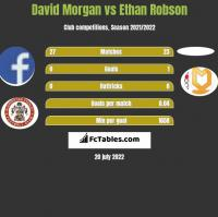 David Morgan vs Ethan Robson h2h player stats