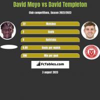 David Moyo vs David Templeton h2h player stats