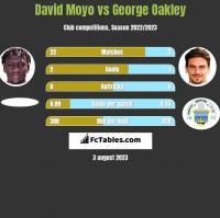 David Moyo vs George Oakley h2h player stats