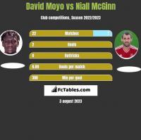 David Moyo vs Niall McGinn h2h player stats
