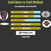 David Moyo vs Scott McMann h2h player stats