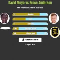 David Moyo vs Bruce Anderson h2h player stats