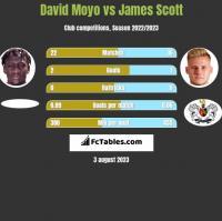 David Moyo vs James Scott h2h player stats