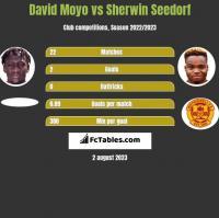 David Moyo vs Sherwin Seedorf h2h player stats