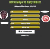 David Moyo vs Andy Winter h2h player stats
