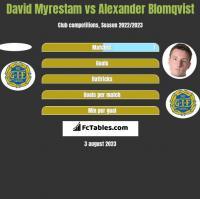 David Myrestam vs Alexander Blomqvist h2h player stats