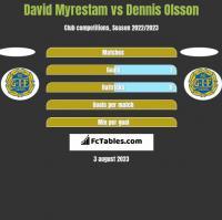 David Myrestam vs Dennis Olsson h2h player stats