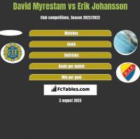 David Myrestam vs Erik Johansson h2h player stats