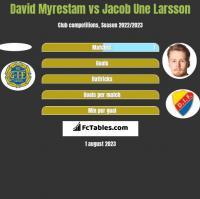 David Myrestam vs Jacob Une Larsson h2h player stats
