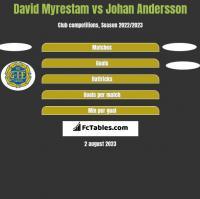 David Myrestam vs Johan Andersson h2h player stats
